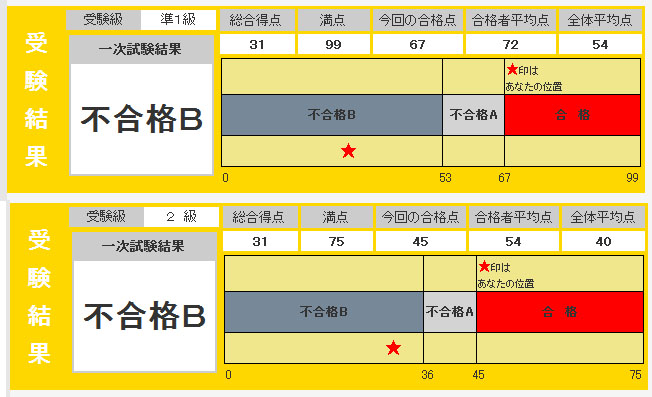 英検結果.jpg